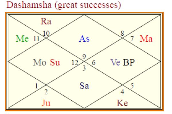 Dashamsha f